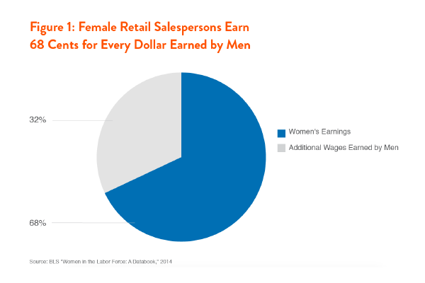 Pay Disparities for Women in the Retail Sector