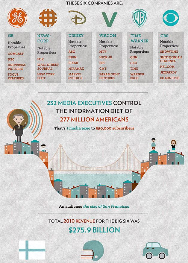 Media Concentration